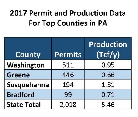 New Record Reached for Pennsylvania Natural Gas Production