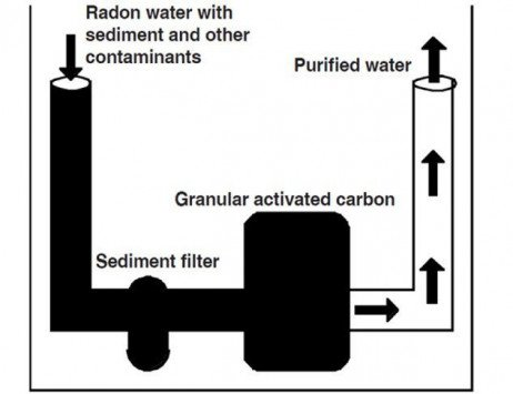 Radon: Could It Be In My Drinking Water?