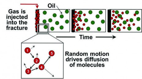 Research Indicates Diffusion May be Main Oil Recovery Option in Shale Reservoirs