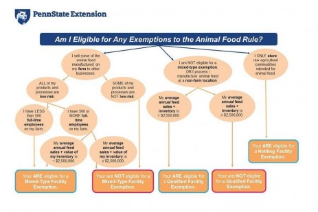 FSMA - Animal Food Rule Exemptions Flow Chart