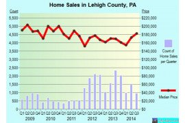Home sales in Lehigh County, PA from city-data.com.