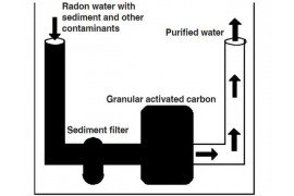 This diagram shows radon treatment by activated carbon (Image: Bryan Swistock, Penn State)