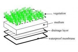 Figure 1. Green roof profile schematic including materials typically included in construction.