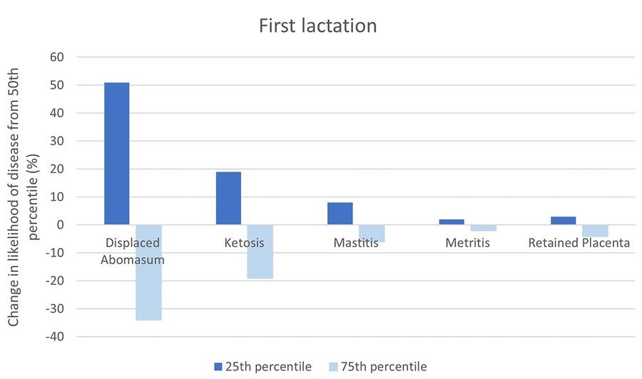 Figure 1. Change in likelihood of disease for first lactation daughters of bulls with PTA at the 75th or 25th percentile relative to daughters of bulls with PTA at the 50th percentile.