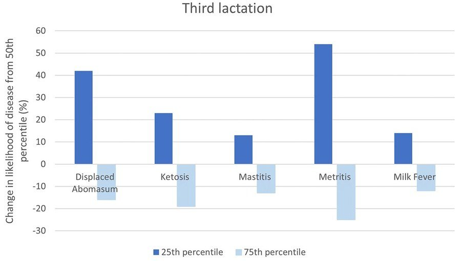 Change in likelihood of disease for third lactation daughters of bulls with PTA at the 75thor 25thpercentile relative to daughters of bulls with PTA at the 50thpercentile