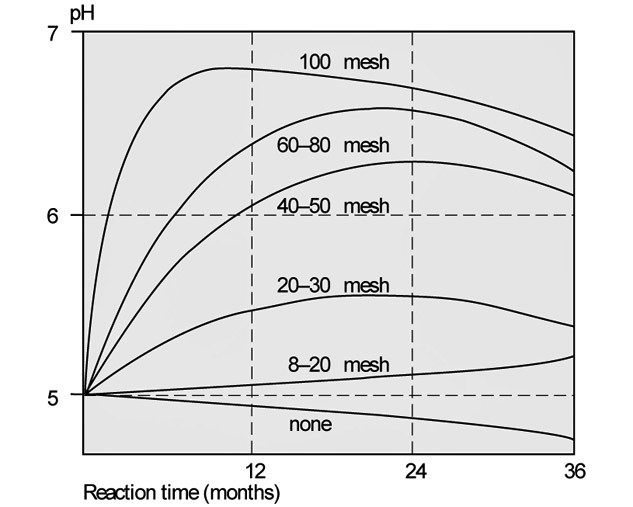Effect of aglime fineness on speed of reaction