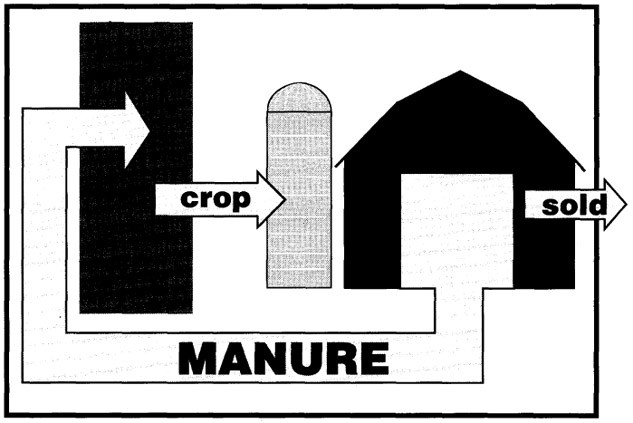 """Farm material movement in the managed pathways of a """"traditional"""" crop and livestock farm"""