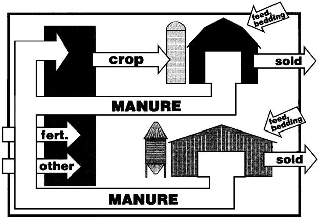 Farm material movement in the pathways on a modern crop and livestock farm with both ruminant and nonruminant animals