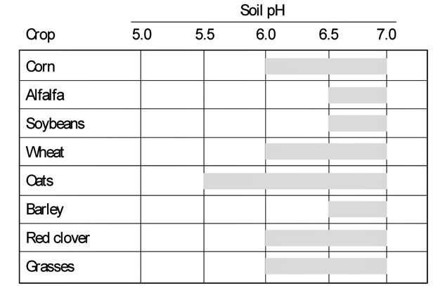 Favorable pH Ranges for Common Crops
