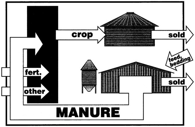 Material movement pathways on a modern crop and livestock farm with primarily nonruminant animals
