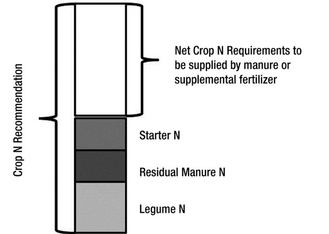 Net Crop Nitrogen Requirement