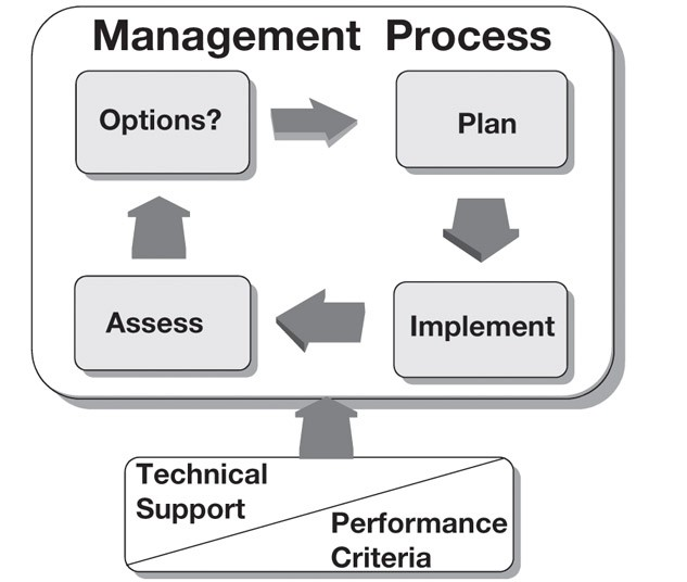 The relationship of performance criteria and technical support to the basic nutrient management decision-making process