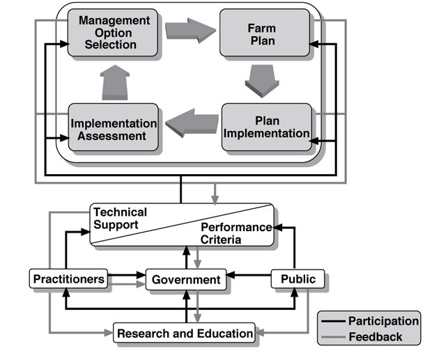 The tactical level of the nutrient management decision-making process